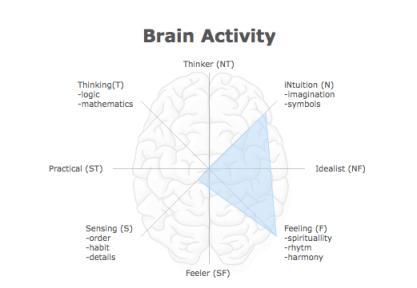 Brain type